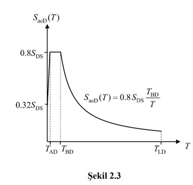 deprem-yer-degistirme-formül-2-3