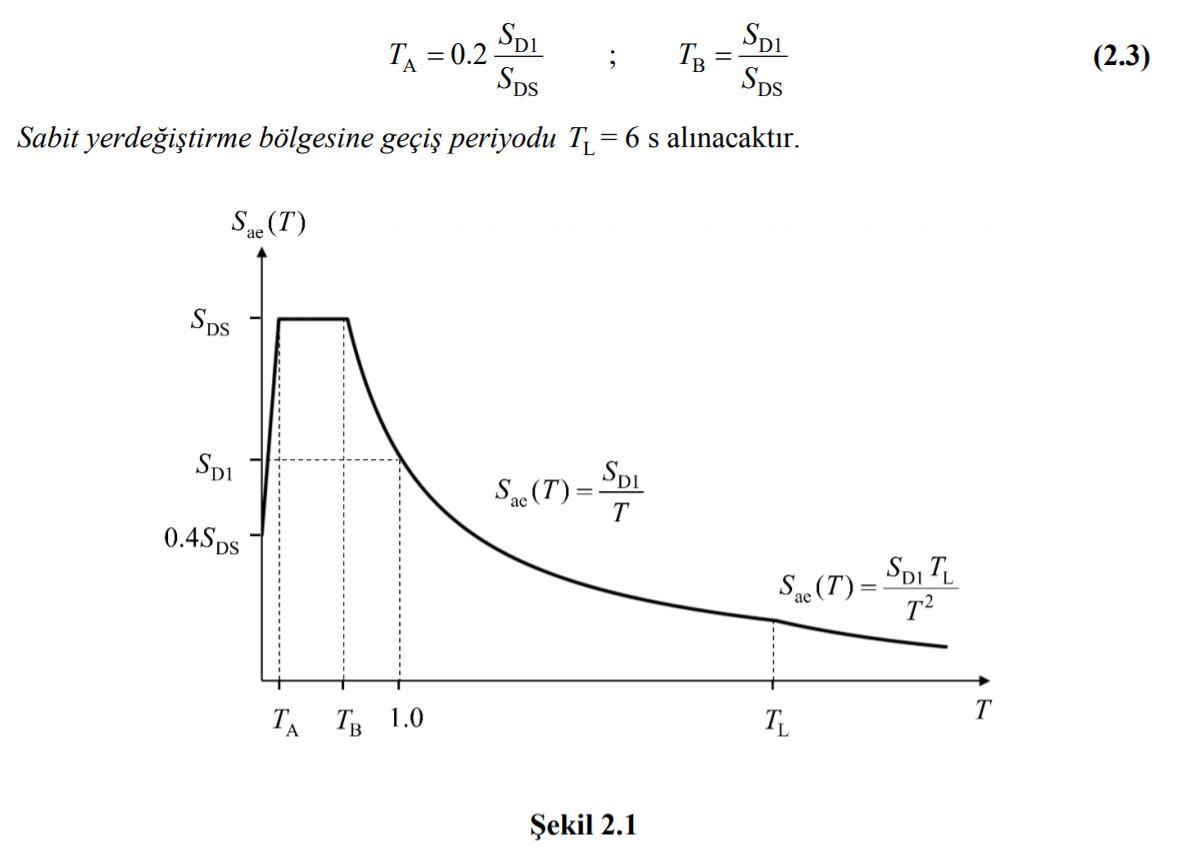 deprem-yer-degistirme-formül