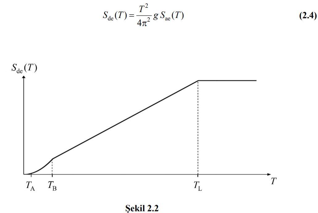 deprem-yer-degistirme-formülü