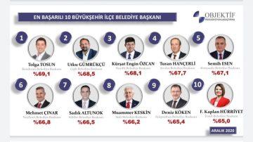 10 Başarılı İlçe Belediye Başkanı Seçildi